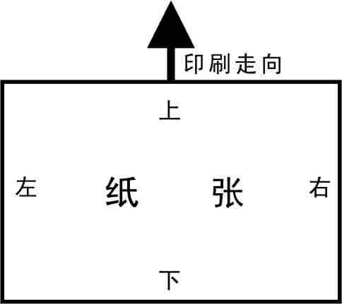 首页 平面设计 > 印前 > 正文  拼  版:   版式一般分为底面板,自翻版